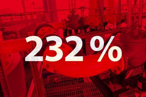 Zweihundert-zwei-und-dreißig Prozent Umsatzwachstum