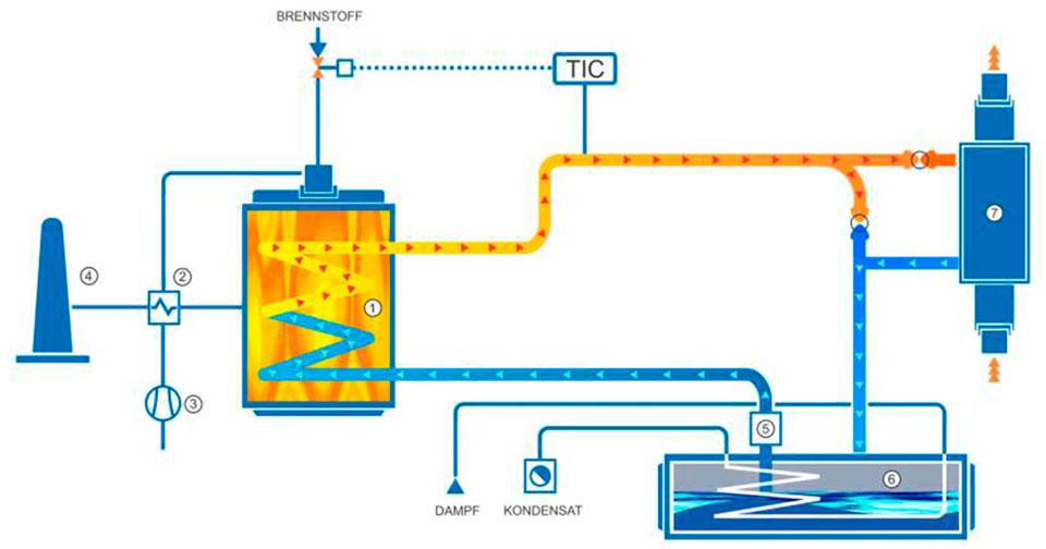 Salzschmelzen. Molten salts as heat transfer media.